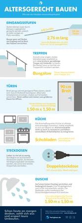 Infografik zum altersgerechten Hausbau