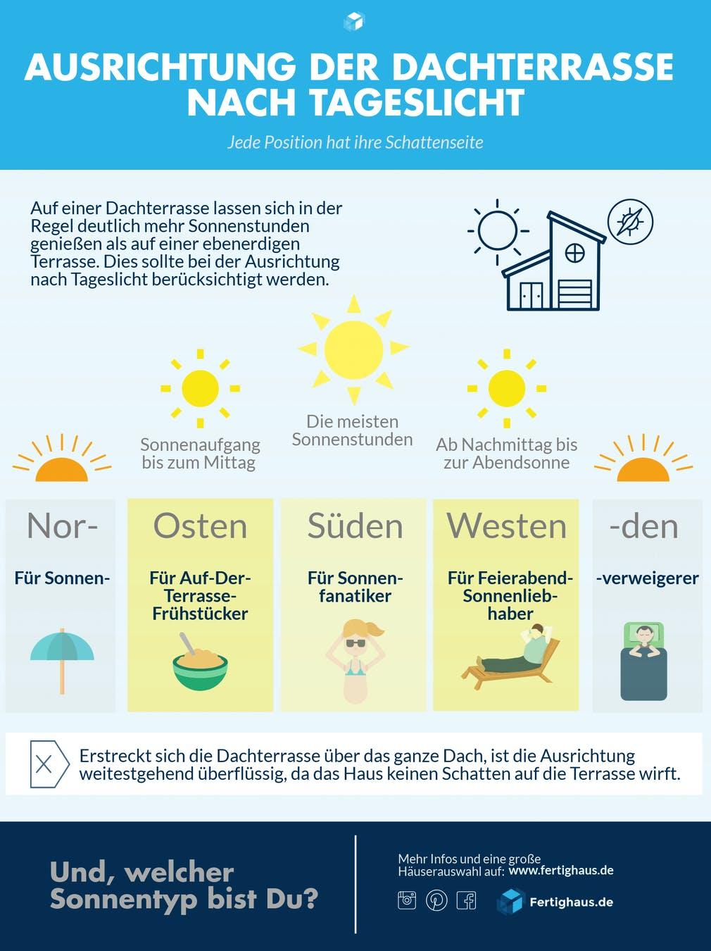 Infografik zur Ausrichtung der Terrasse nach Sonnenverlauf