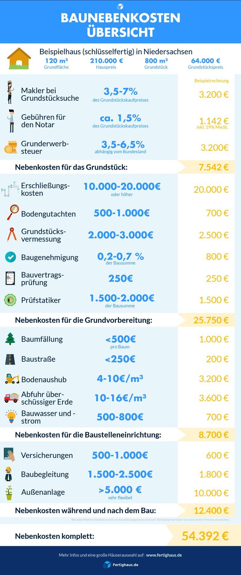 Infografik mit einer Übersicht zu allen Baunebenkosten sowie Beispielwerten