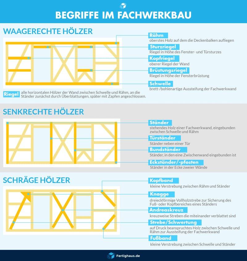 Infografik mit den Bezeichnungen der Balken eines Fachwerkhauses
