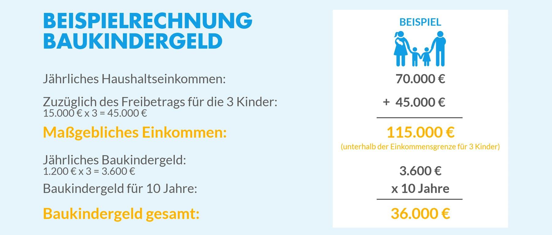 Infografik mit Beispielrechnung zum Baukindergeld