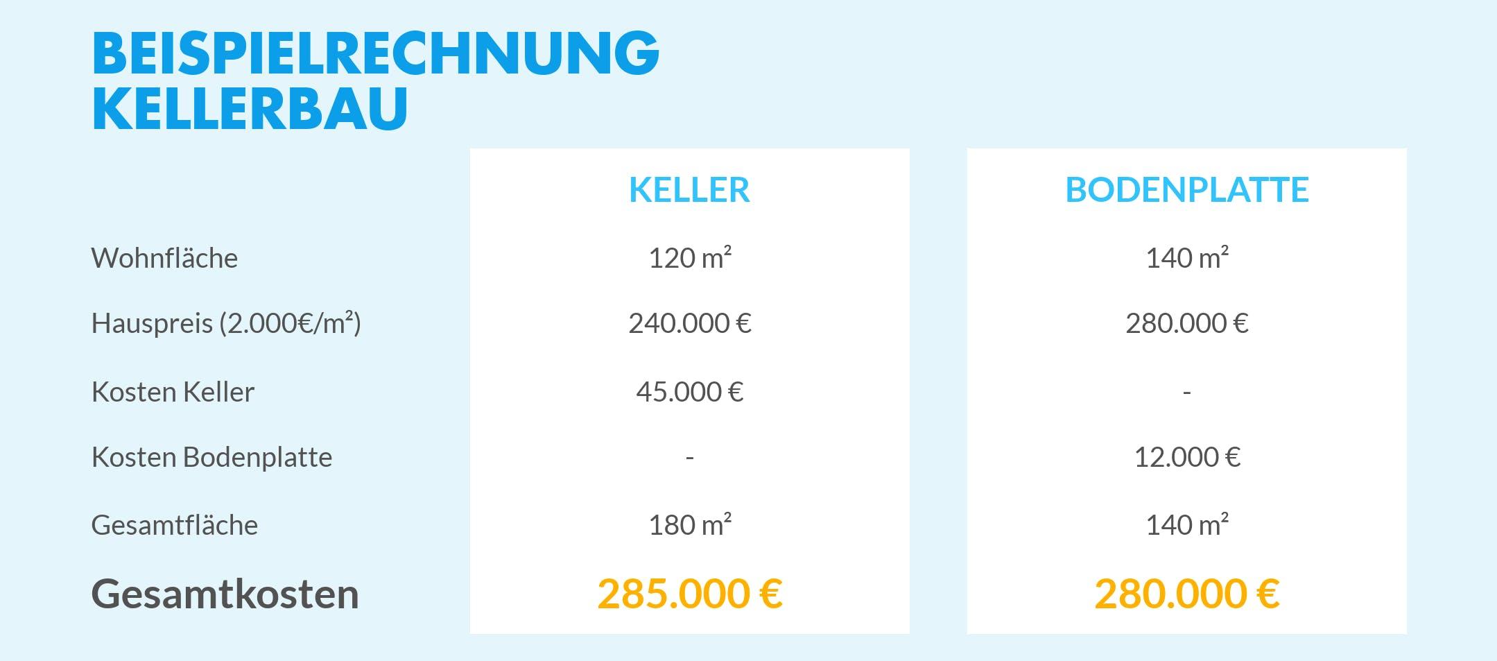 Haus mit Keller | Fertighaus.de