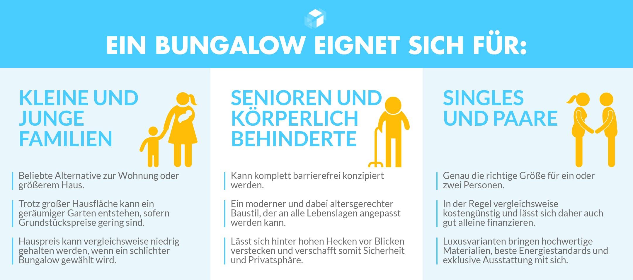 Infografik zeigt den Bungalow für verschiedene Lebenssituationen