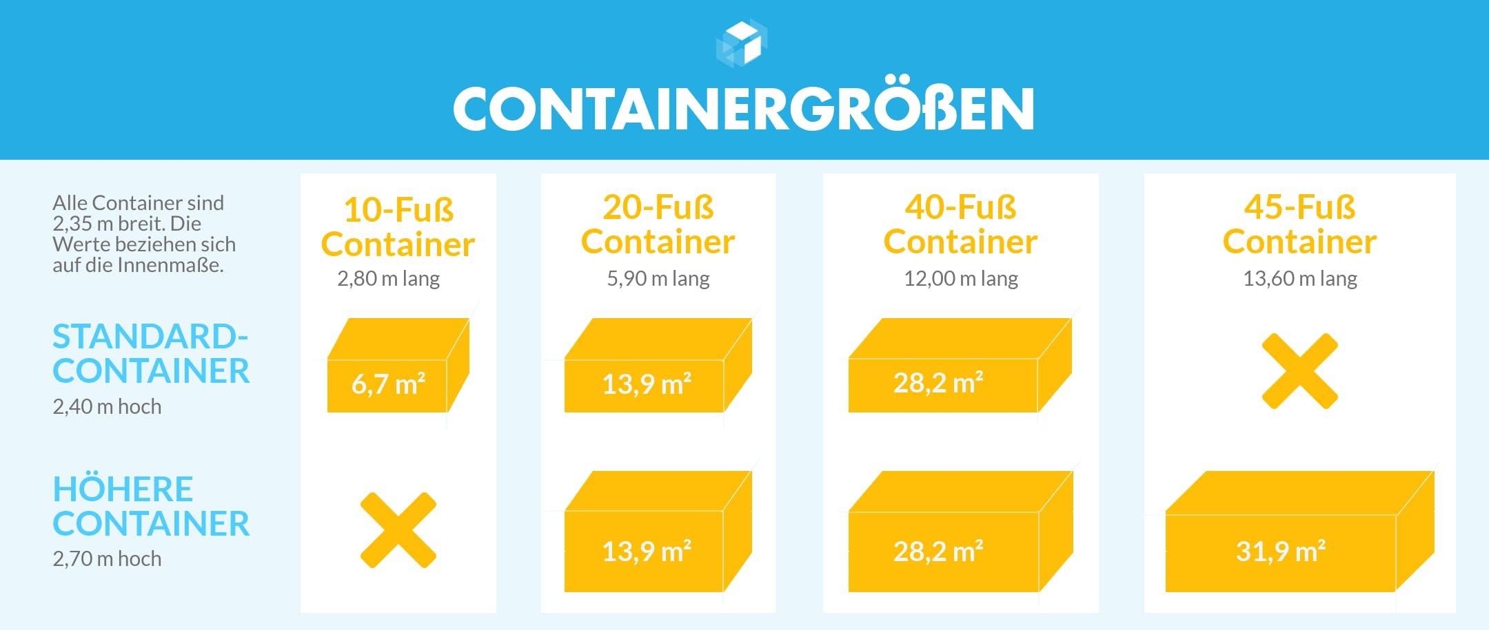 Infografik mit den Standardgrößen für Container zum Bauen