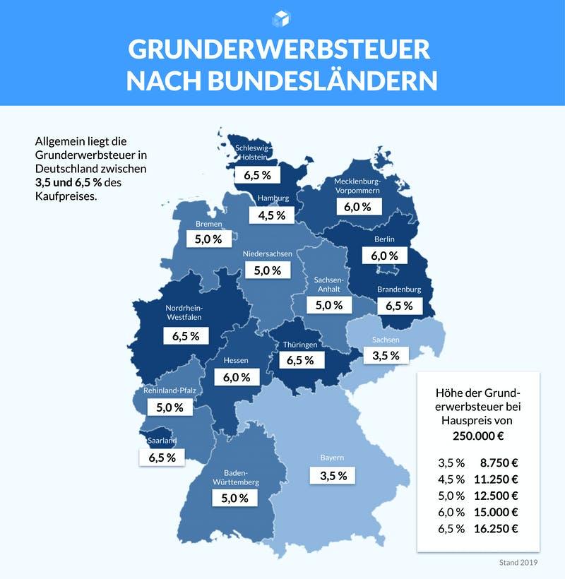 Infografik mit einer Deutschlandkarte und den Werten der Grunderwerbsteuer
