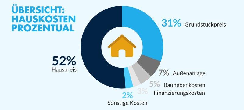 Diagramm mit den Hauskosten in Prozent