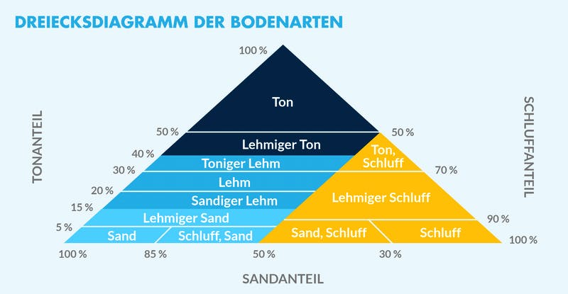 Dreiecksdiagramm zu den Bodenarten mit prozentualer Zusammensetzung