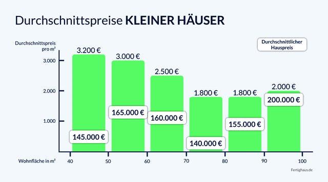 Grafik Durchschnittspreise kleiner Häuser