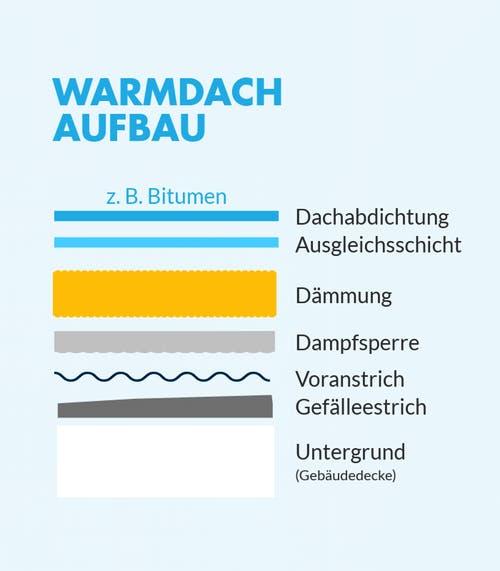 Aufbau eines unbelüfteten Flachdachs (Warmdachs)