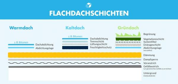 Grafik zum unterschiedlichen Aufbau eines Flachdaches