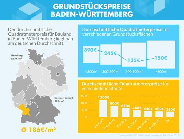 Infografik mit den Grundstückspreisen zu verschiedenen Gebieten in Baden-Württemberg