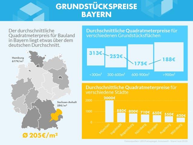 Durchschnittliche Preise für Bauland in Bayern