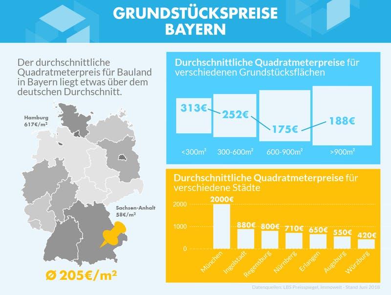 Infografik zu den Grundstückspreisen in Bayern