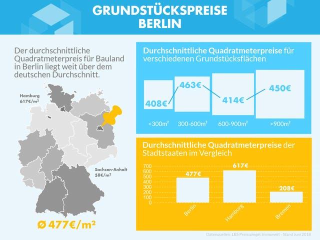 Infografik mit Grundstückspreisen in Berlin