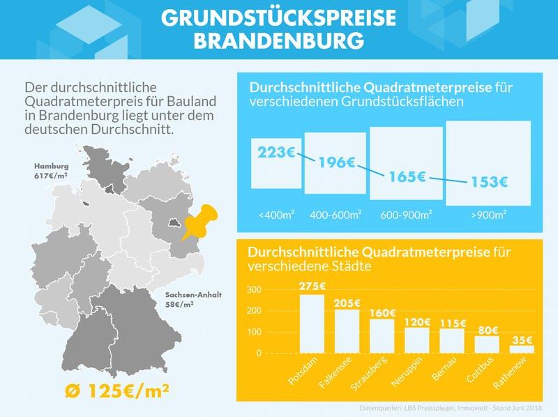 Infografik mit den Grundstückspreisen zu verschiedenen Gebieten in Brandenburg