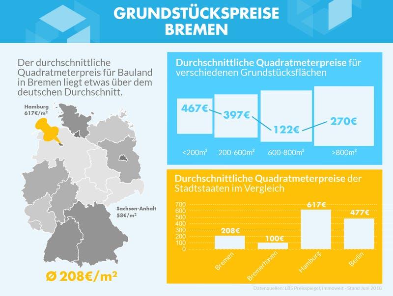 Infografik mit den Grundstückspreisen zu verschiedenen Gebieten in Bremen
