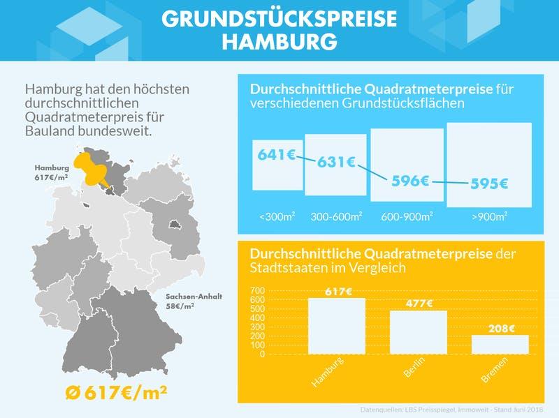 Grafik mit Grundstückspreisen von Hamburg für verschiedene Grundstücksgrößen