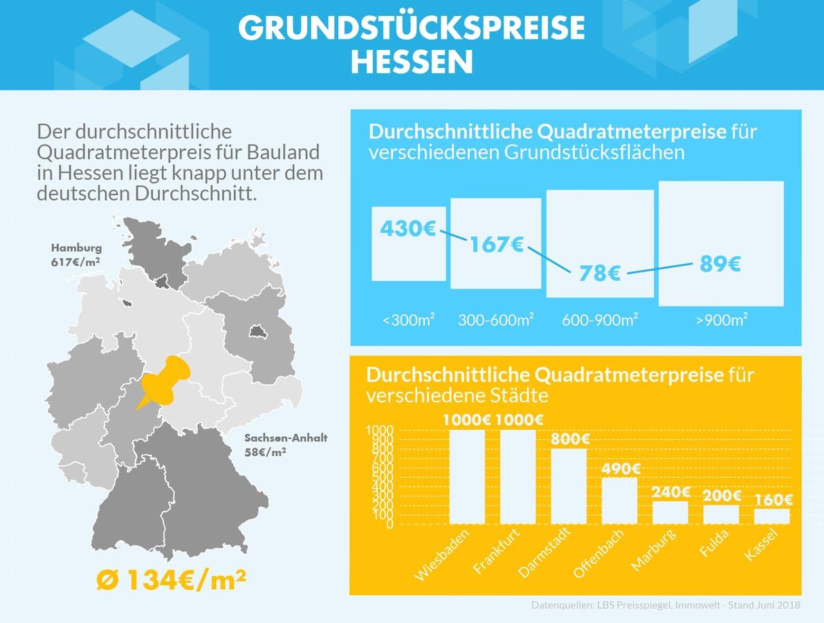 Infografik mit Grundstückspreisen in Hessen