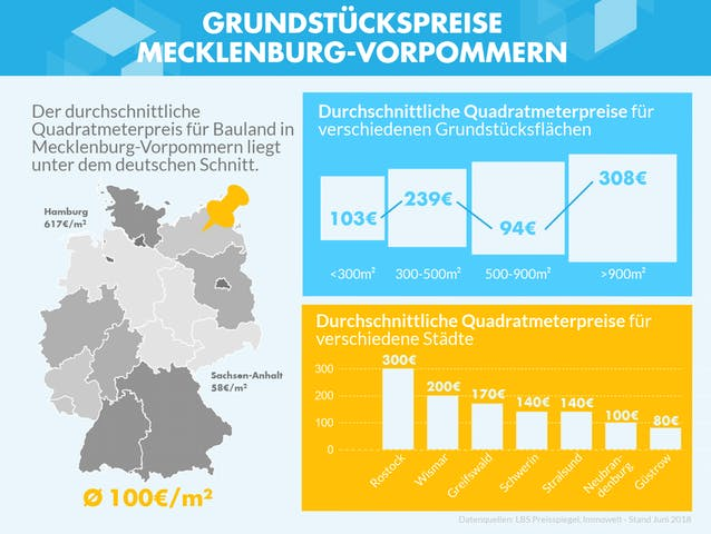Infografik mit den Grundstückpreisen verschiedener Grundstücksgrößen in Mecklenburg-Vorpommern