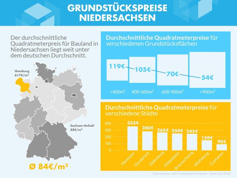 Infografik mit den Grundstückspreisen zu verschiedenen Gebieten in Niedersachsen