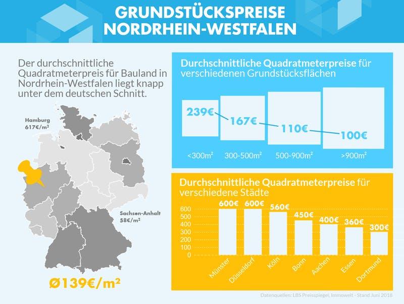 Infografik mit den Grundstückspreisen zu verschiedenen Gebieten in NRW