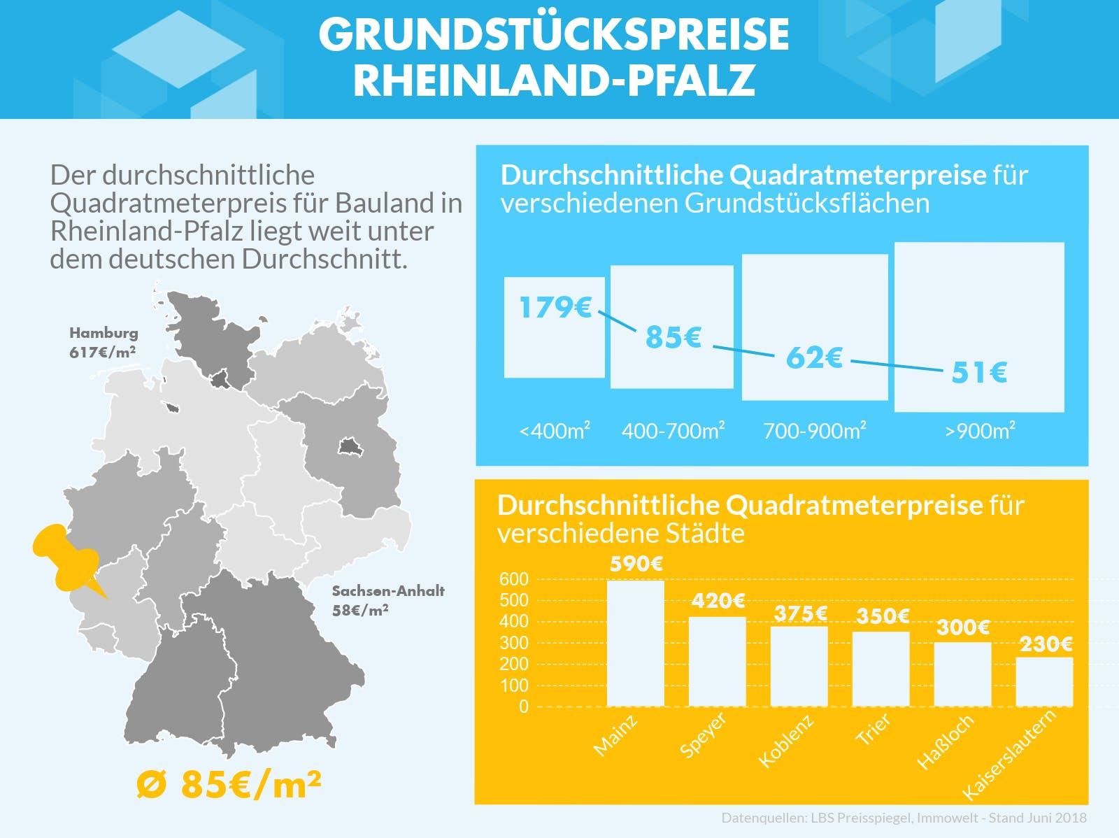 Infografik mit den Grundstückspreisen für Rheinland-Pfalz