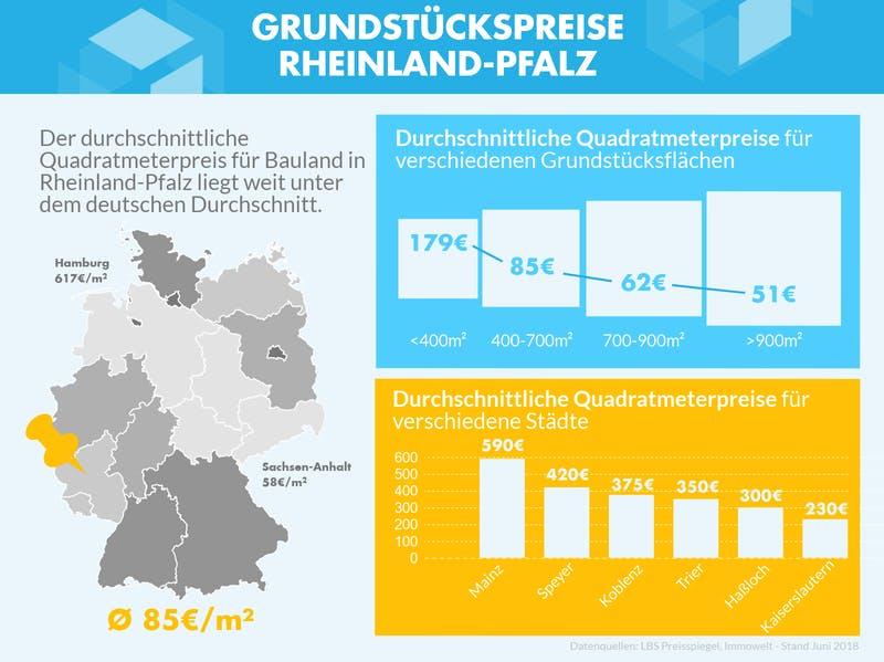 Infografik mit den Grundstückspreisen zu verschiedenen Gebieten in Rheinland-Pfalz