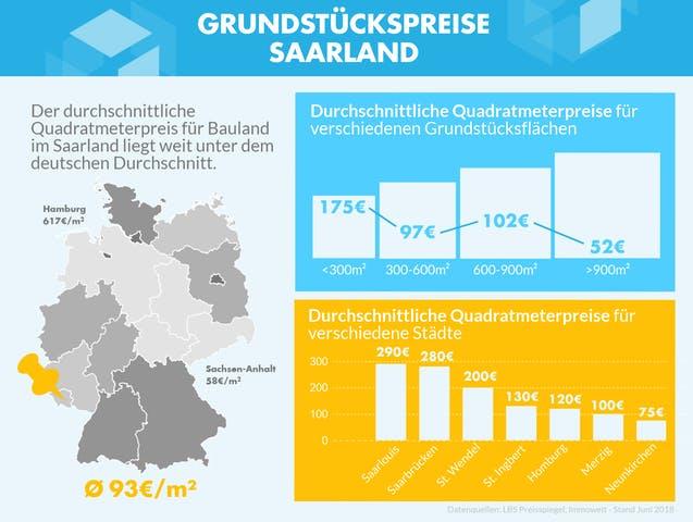 Infografik mit den Grundstückspreisen zu verschiedenen Gebieten im Saarland