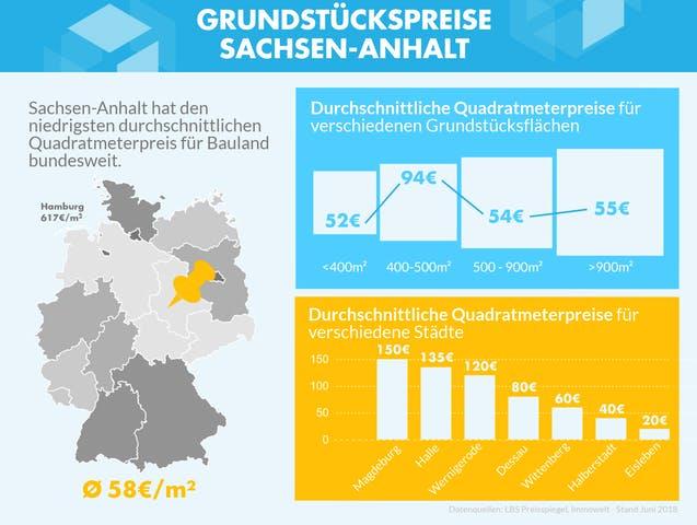 Infografik mit Grundstückspreisen in Sachsen-Anhalt