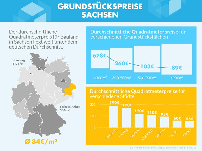 Infografik mit den Grundstückspreisen zu verschiedenen Gebieten in Sachsen
