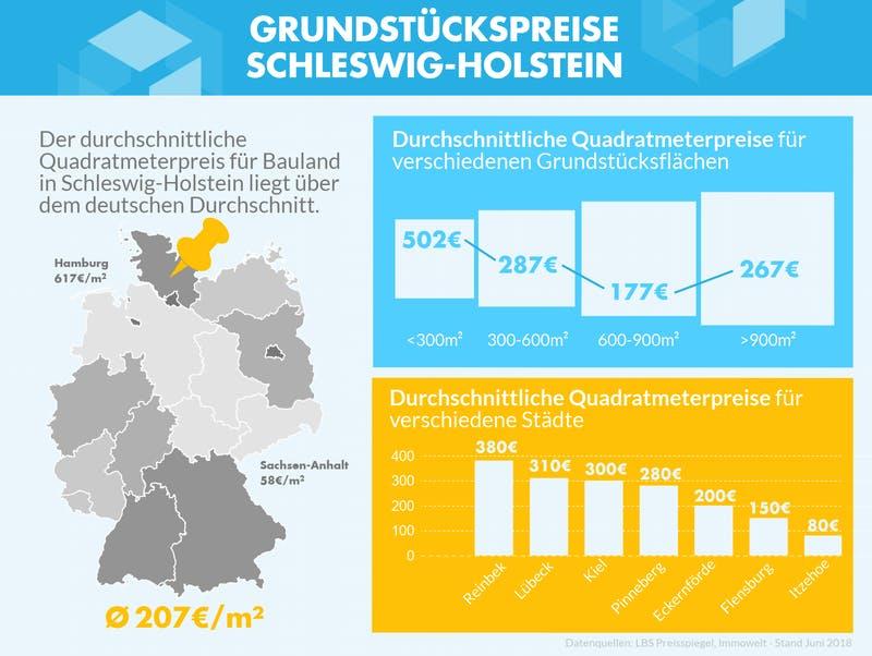 Infografik mit den Grundstückspreisen zu verschiedenen Gebieten in Schleswig-Holstein