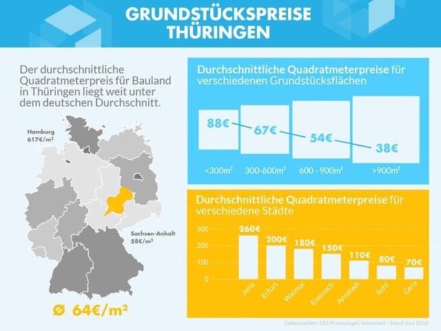Infografik mit den Grundstückspreisen zu verschiedenen Gebieten in Thüringen
