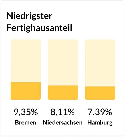 Chart zu den Bundesländern mit dem niedrigsten Fertighausanteil