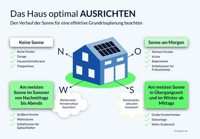 Grafik Hausausrichtung nach der Sonne