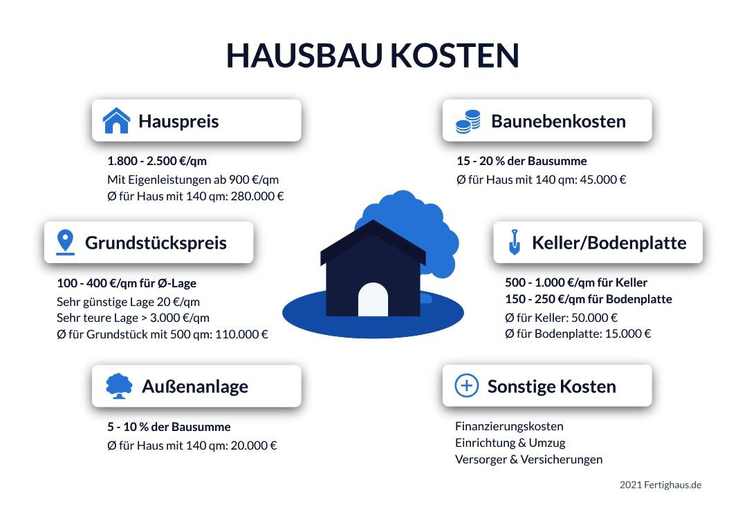 Infografik_Hauskosten_1.png
