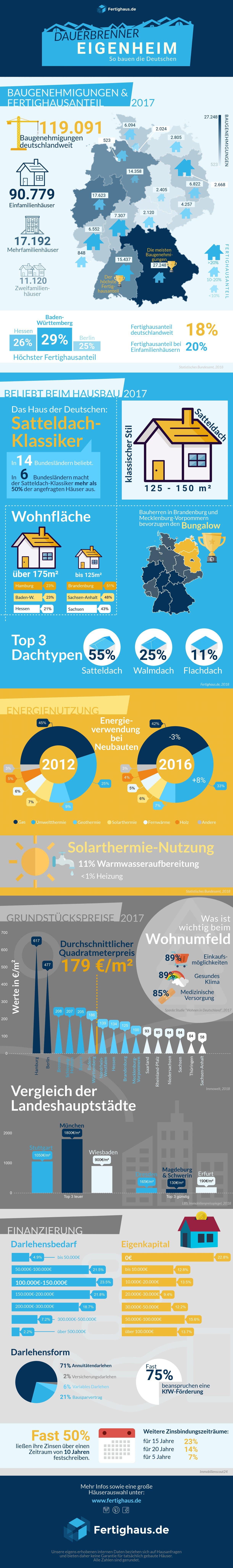 Infografik mit Zahlen und Fakten der Baubranche und deutschen Bauherren