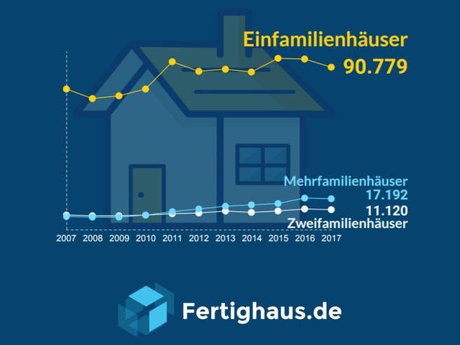 Graph Entwicklung von Baugenehmigungen