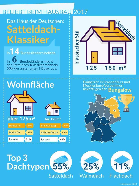 Infografik zur Auswertung der beliebtesten Hausform 2018 in Deutschland