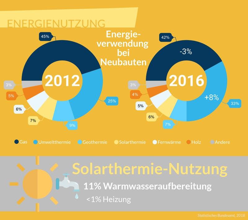 Infografik zum Vergleich der Energienutzung von 2012 zu 2016
