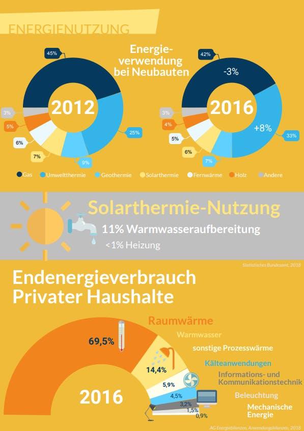 Infografik zur Energienutzung in Wohnhäusern