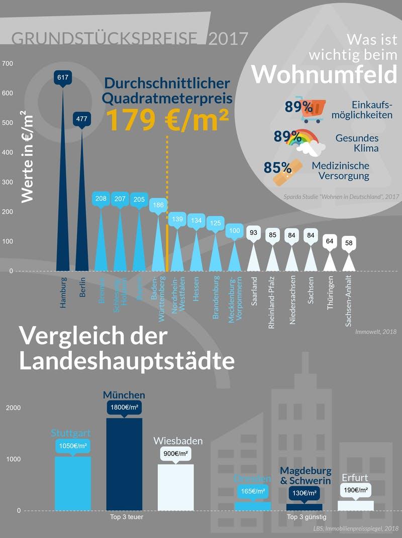 Infografik mit Grundstückspreisen in deutschen Bundesländern und Städten