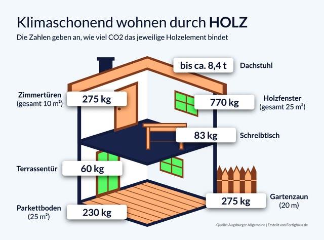 Infografik CO2-Bindung im Holzhaus