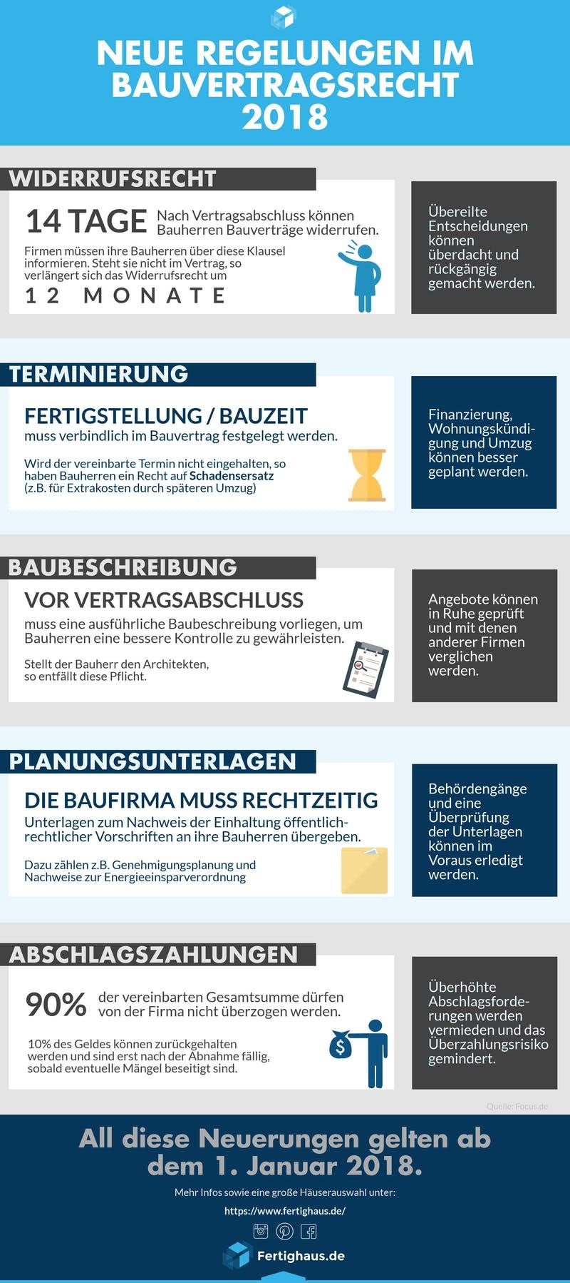 Infografik mit den Änderungen und Neuerungen des Bauvertragsrechts 2018