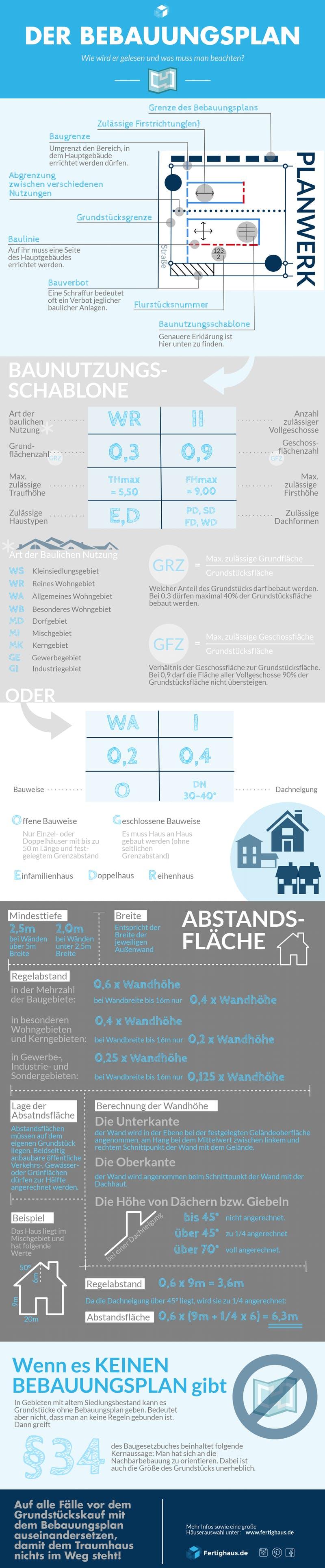 Infografik zu Inhalten eines Bebauungsplans