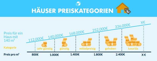 Fertighaus Preise und Ausbaustufen im Überblick | Fertighaus.de