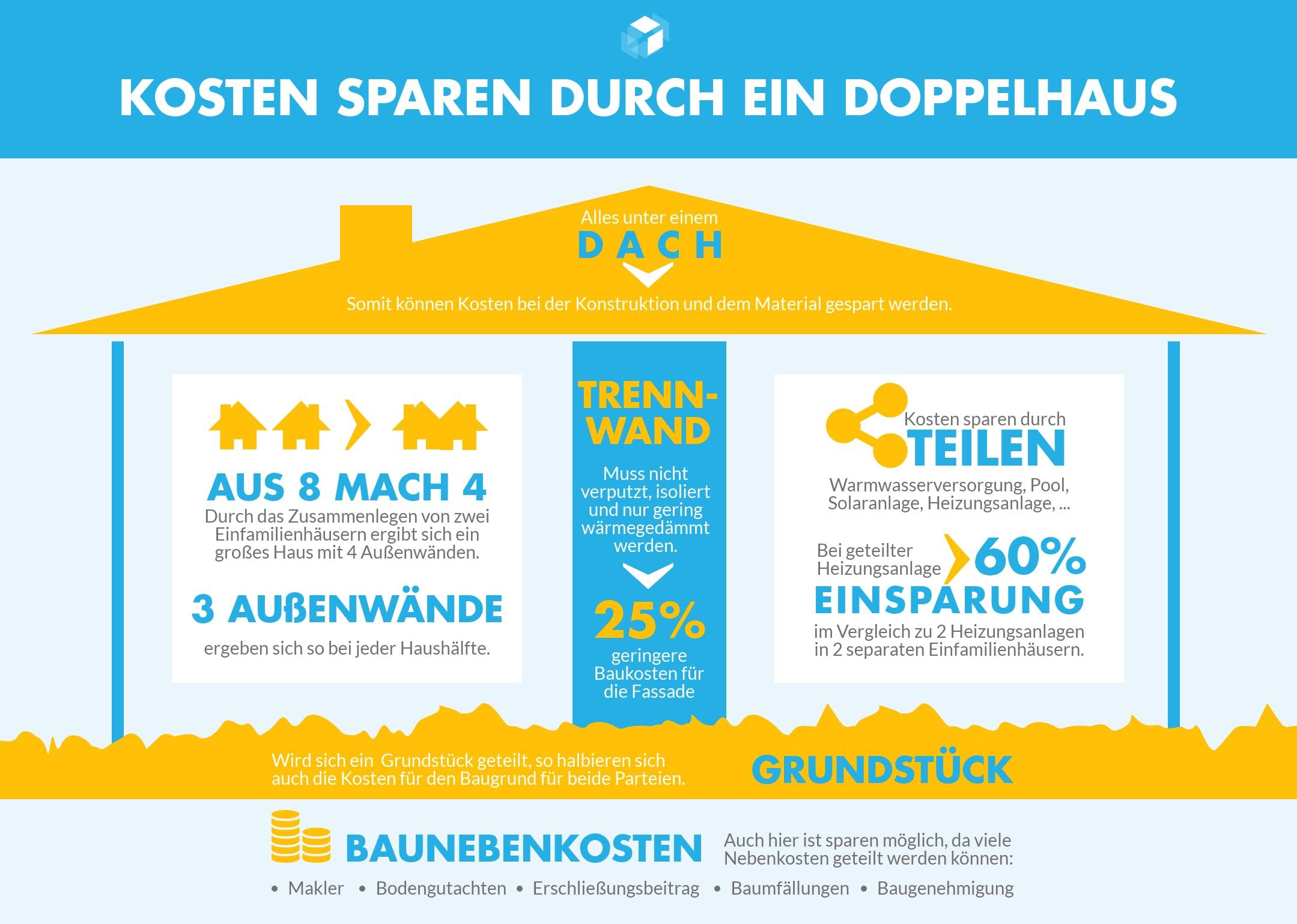 Infografik mit den Kostenersparnissen bei einem Doppelhaus