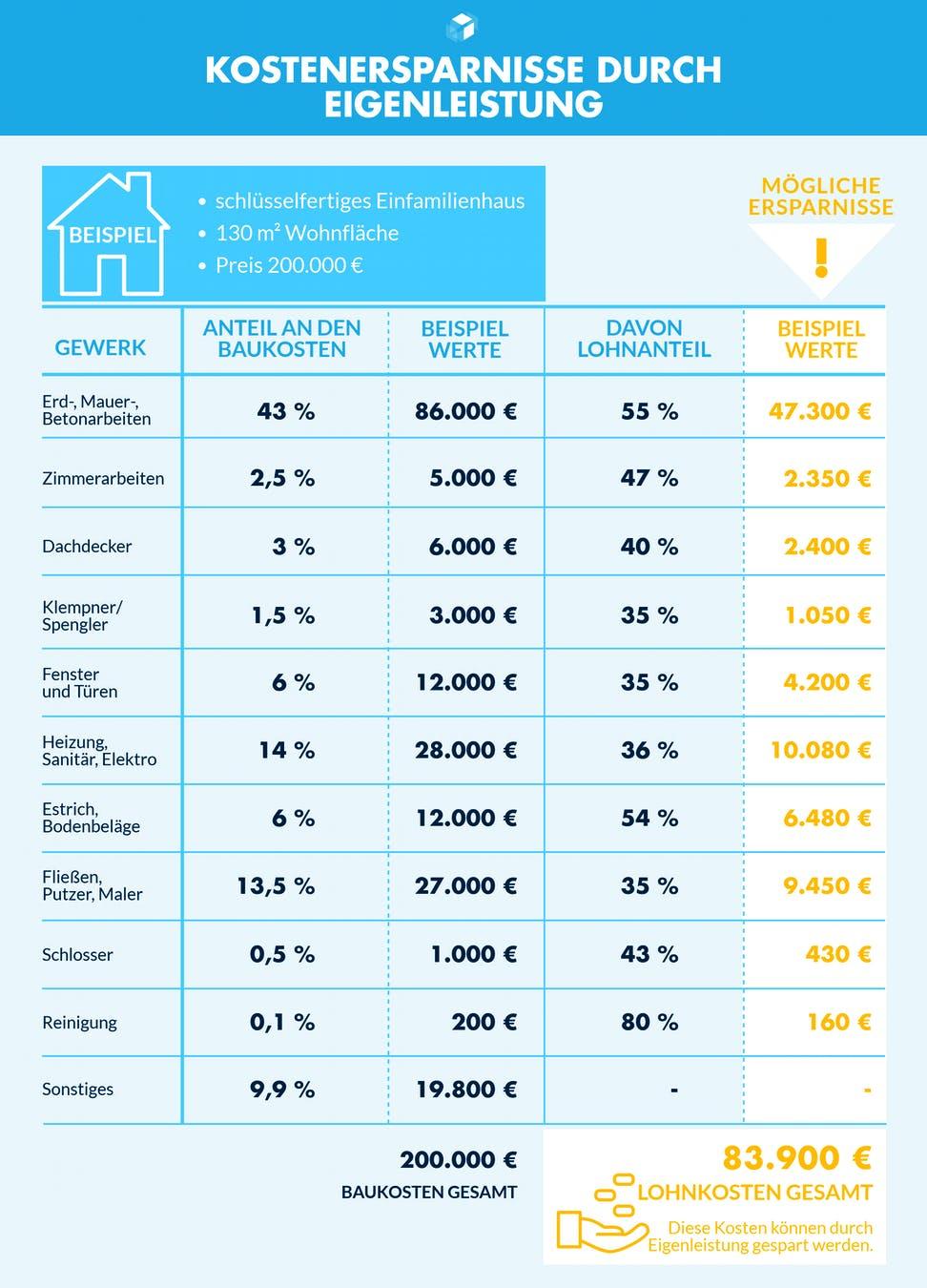 Infografik mit Beispielwerten zu Eigenleistungen und die resultierenden Ersparnisse
