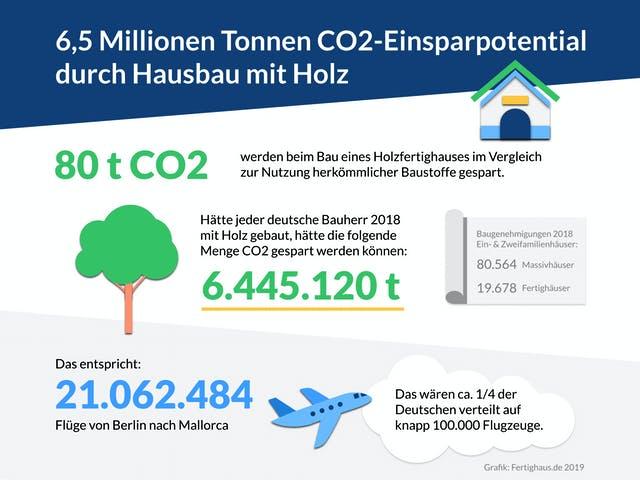 Infografik Einsparpotential Holzhausbau