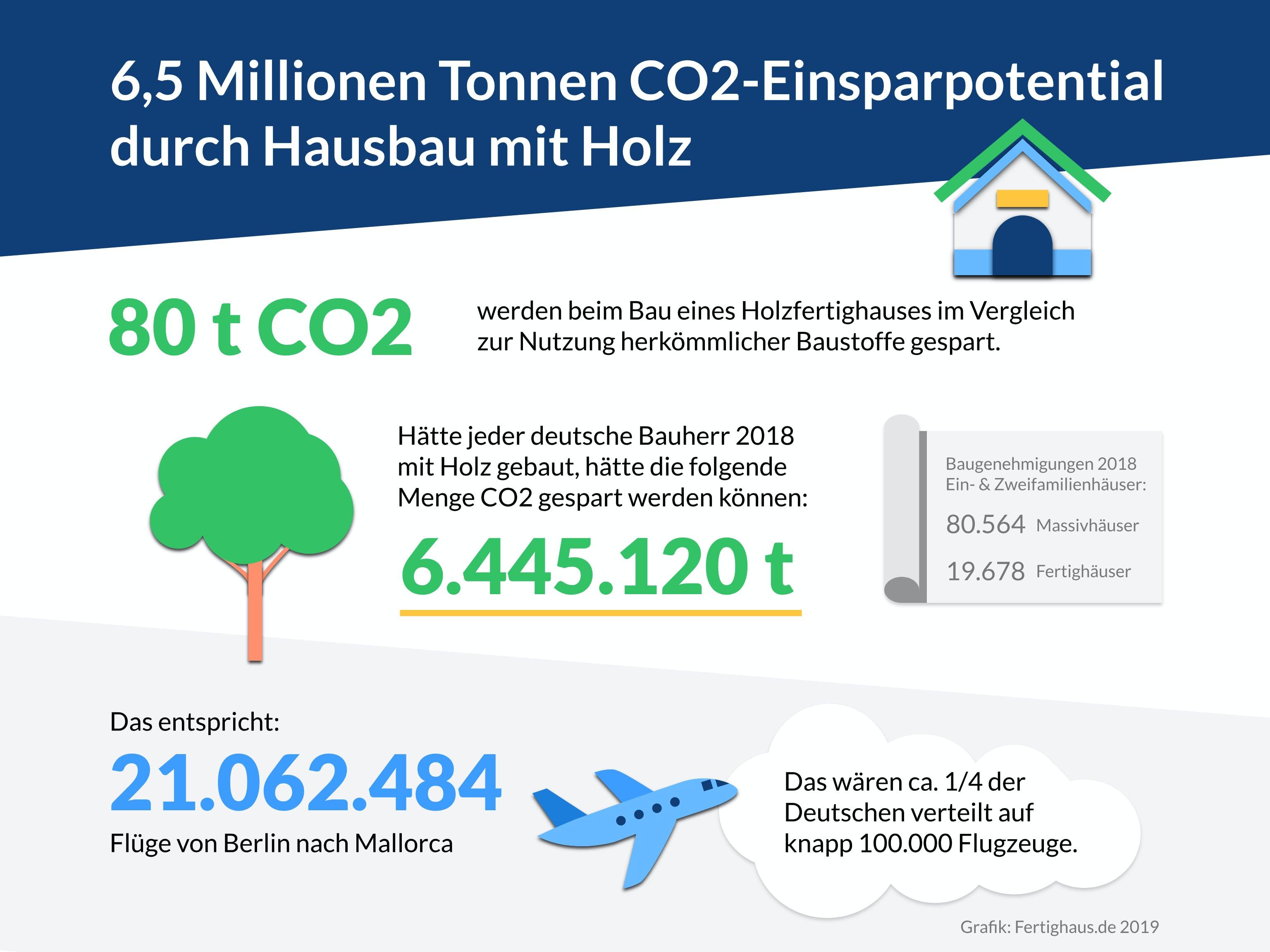 Grafik mit der CO2 Ersparnis durch Holzhäuser
