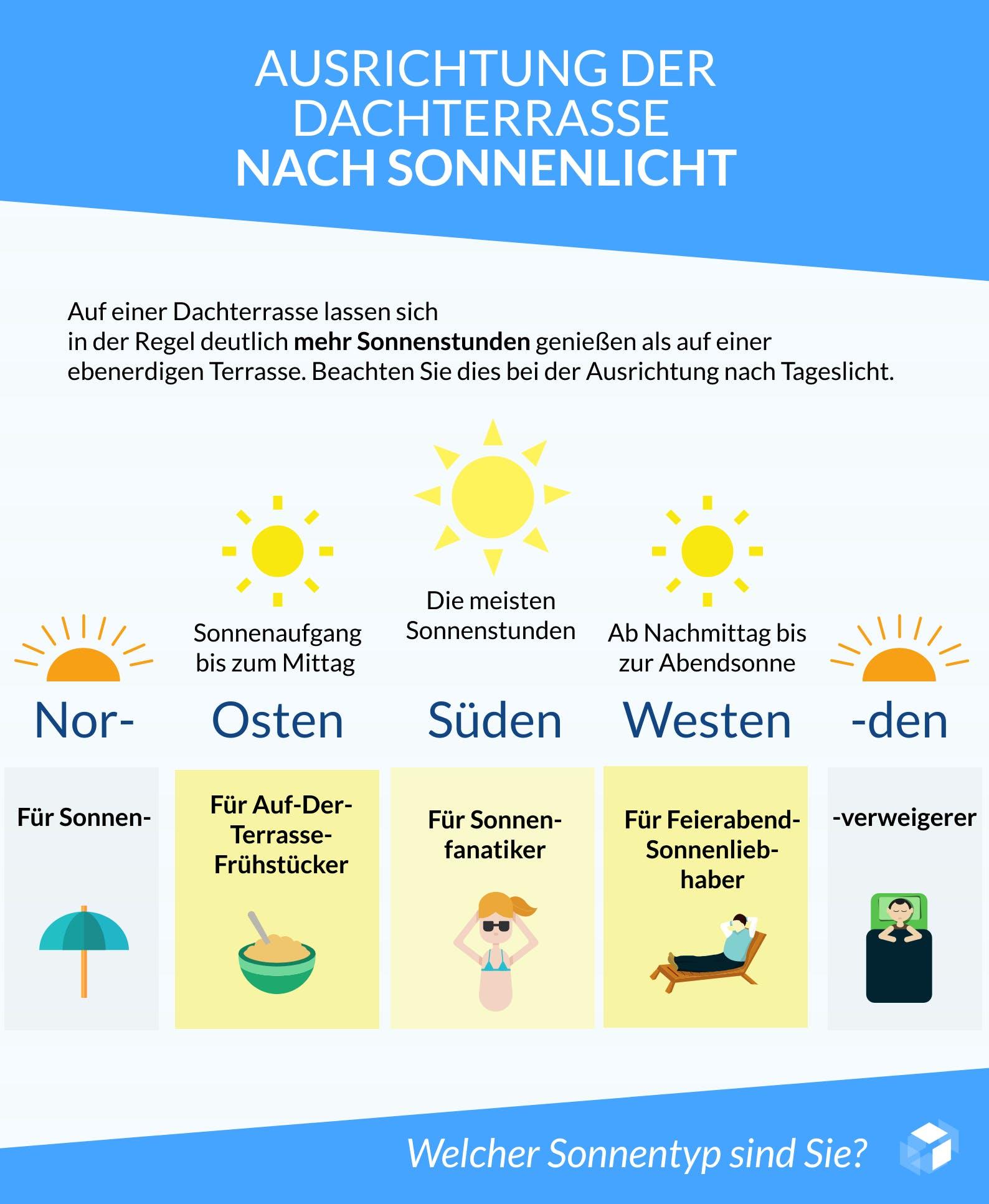Infografik zur Ausrichtung der Dachterrasse nach Tageslicht